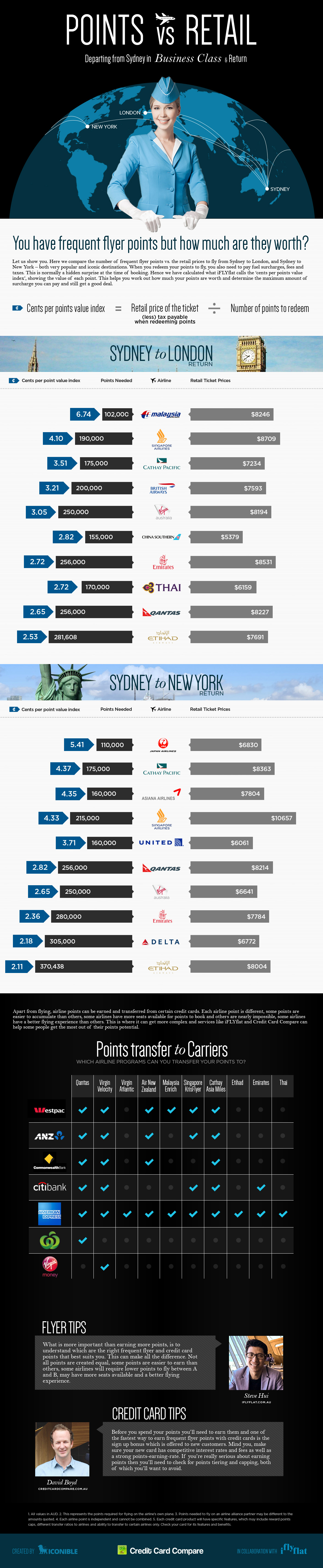 Frequent Flyer Points vs. Retail Price Analysis for SYD - LON / NYC